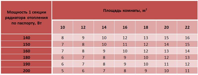 Алюминиевые радиаторы отопления и батареи биметаллические: теплоотдача в таблице и размеры
