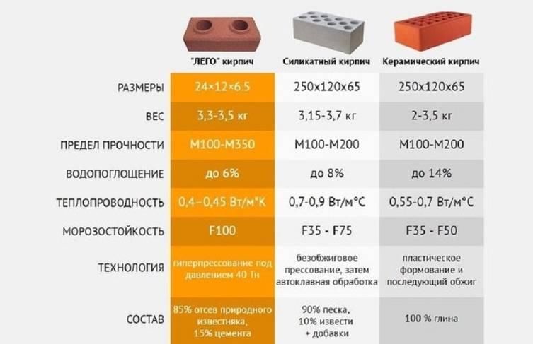 Основные плюсы и минусы силикатного кирпича