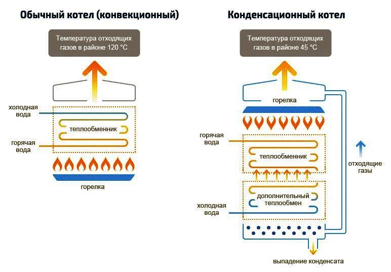 Что такое конденсационный котел