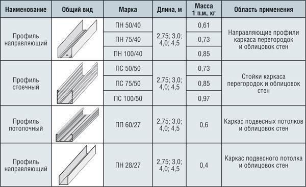 Крепеж для гипсокартона (76 фото): как крепить шурупами гкл к стене и какие бывают виды креплений для тяжелых конструкций