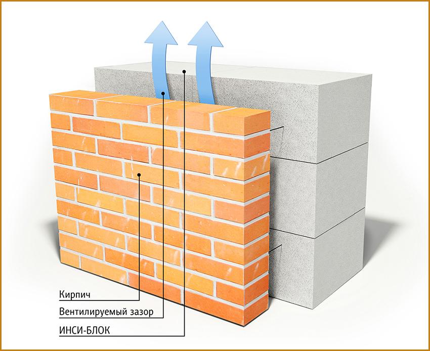 Газобетонные блоки: состав, виды, характеристики, плюсы и минусы