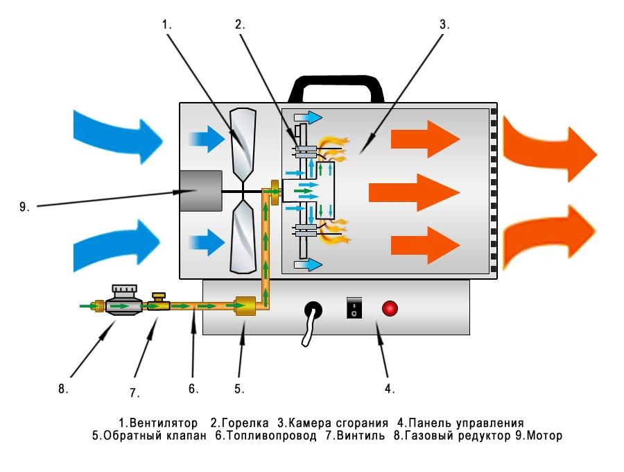 Как подобрать газовую пушку. как правильно выбрать тепловую пушку для решения конкретных задач