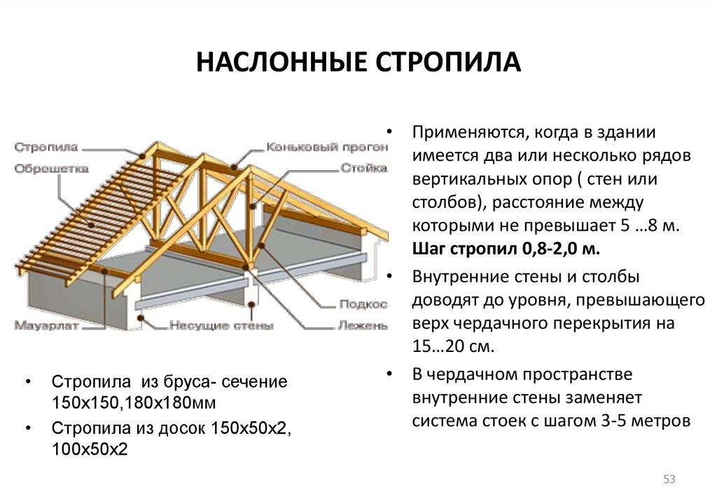 Стропильная система односкатной крыши: правила устройства и разбор типовых вариантов