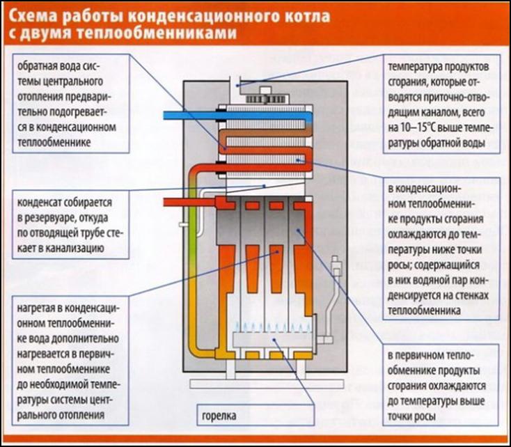 Напольные газовые конденсационные котлы — принцип работы, достоинства и недостатки