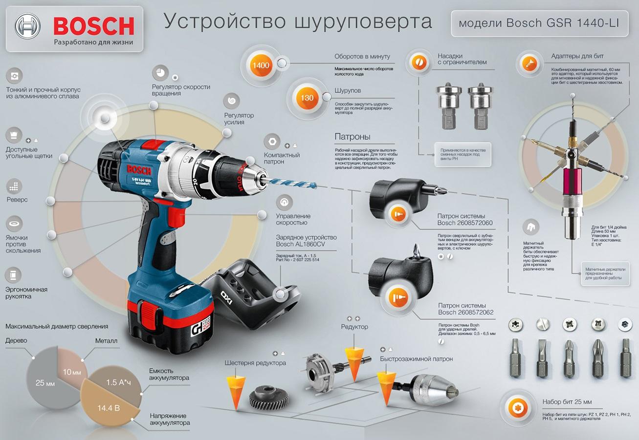 Как выбрать аккумуляторный шуруповерт для домашних работ