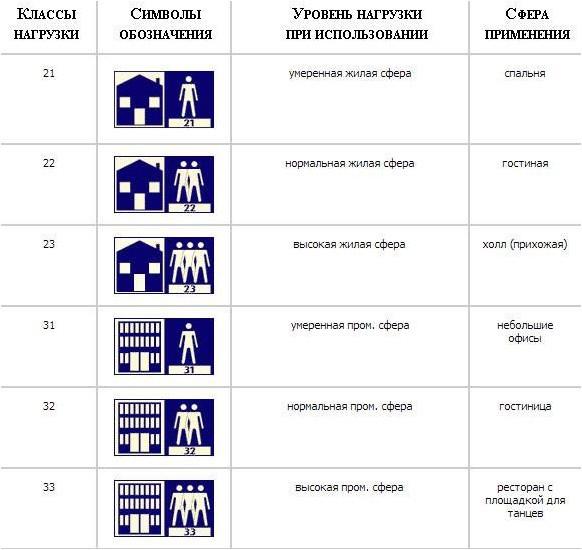 В чем разница между классами ламината 21, 22, 23, 31, 32, 33, 34