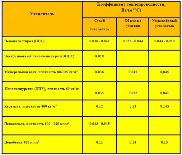 Утеплитель эковата: характеристики экоутеплителя
