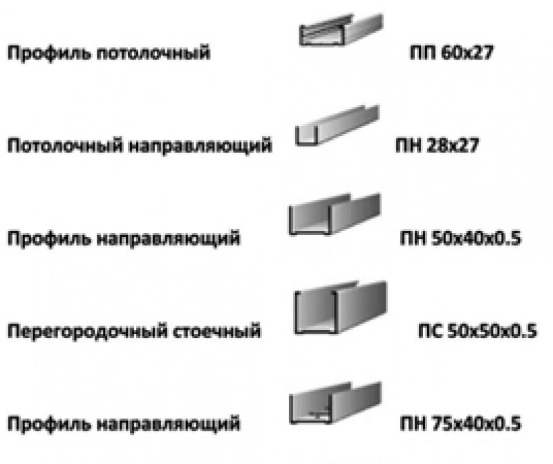 Виды и характеристики профиля для гкл – стоечный, стартовый, направлюящий
