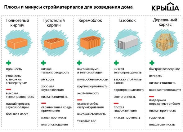 Из чего делать стены частного дома: строительные материалы для стен - какой лучше, виды и описание