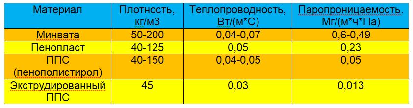 От чего зависит теплопроводность пенополистирола