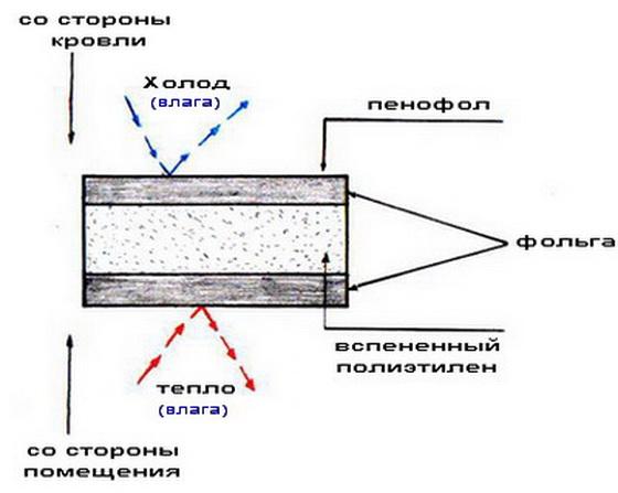 Пенофол фольгированный: правила выбора фольгированного утеплителя