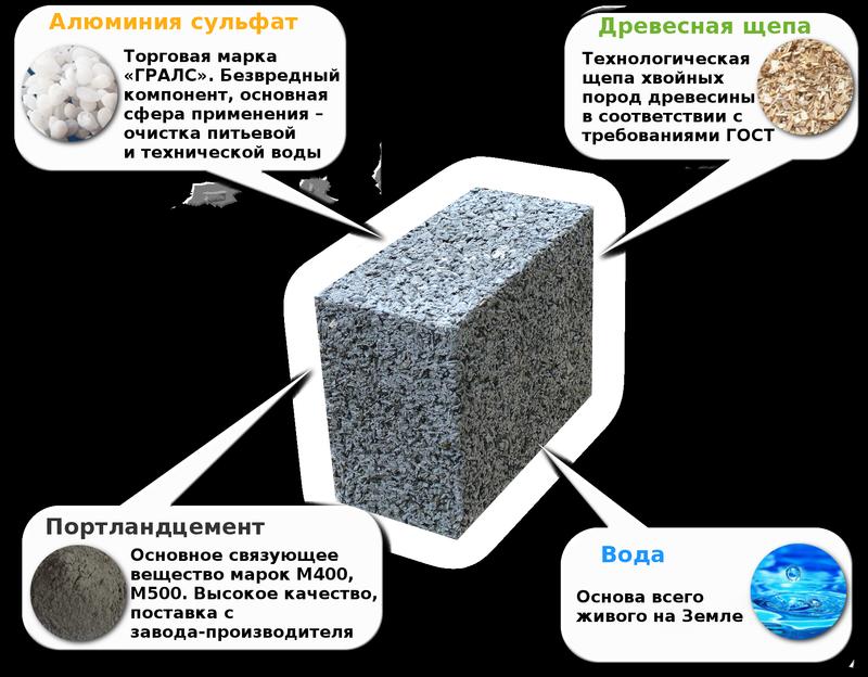Что такое арболит: его история, состав, применение, плюсы и минусы