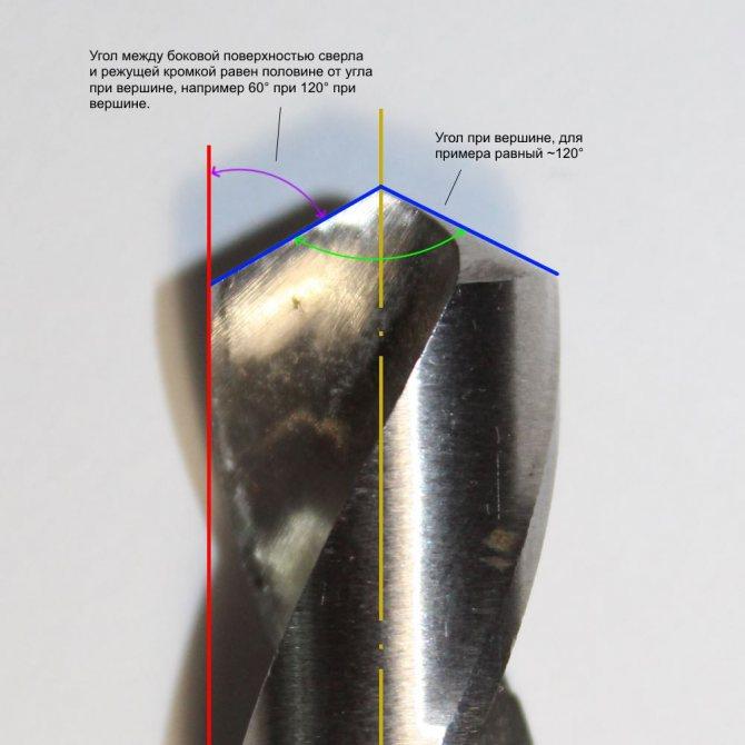 Как правильно заточить сверло по металлу