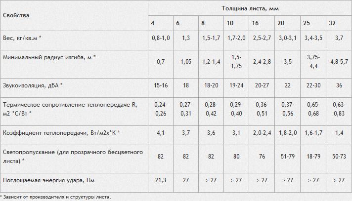 Характеристики монолитного поликарбоната: свойства и область применения