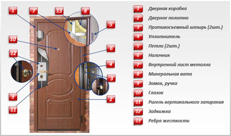 Как выбрать входную дверь в квартиру и дом + рейтинг лучших производителей