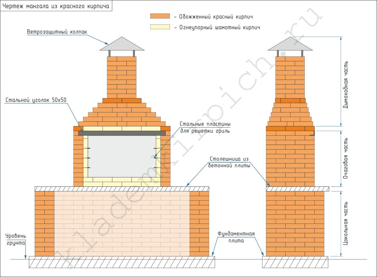 Как самому сделать самый простой кирпичный мангал?