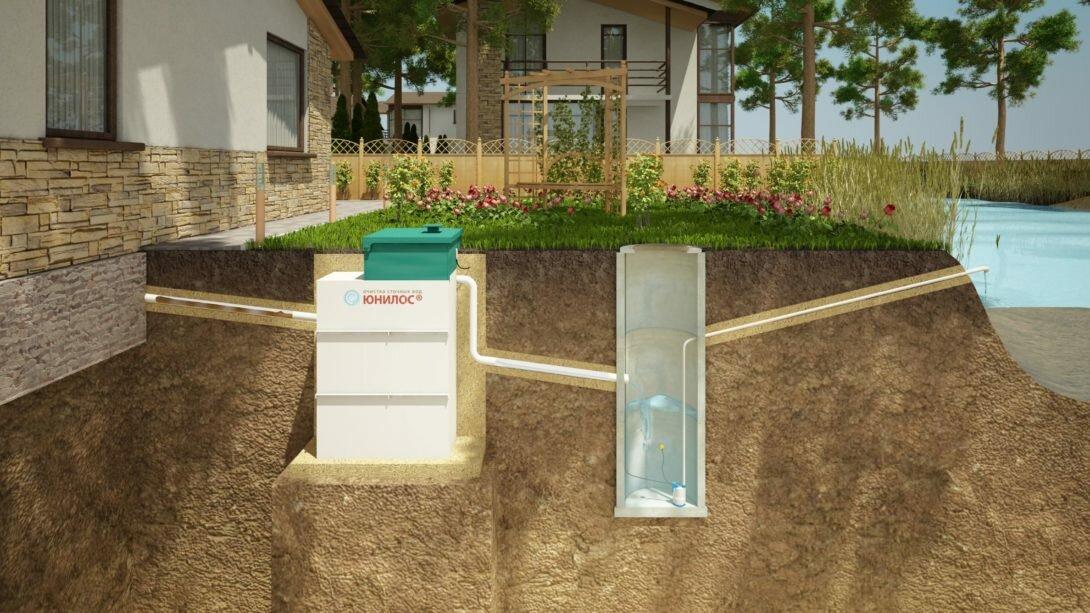 Канализация для загородного дома — что выбрать: варианты систем