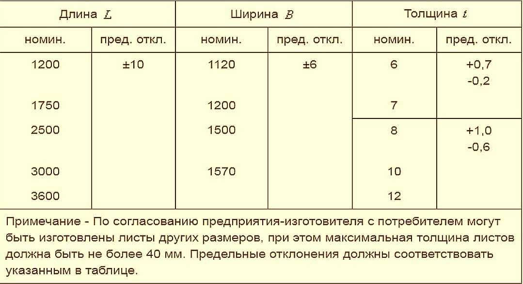 Вес листа шифера: сколько весит 7 и 8 волновой лист