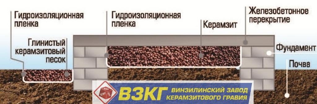 Расчет плотности керамзитобетона кг м3