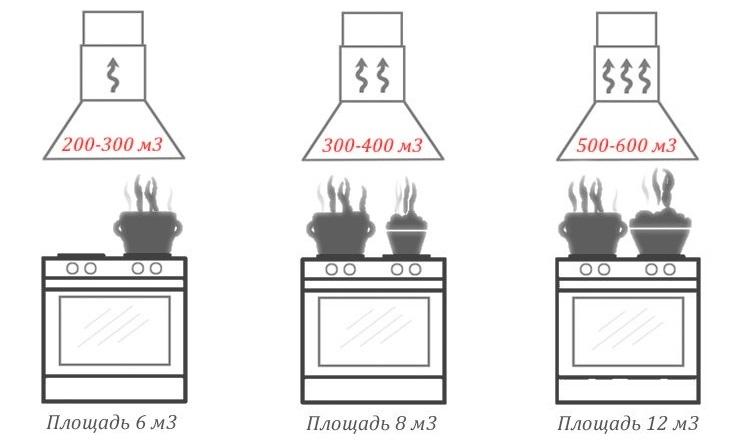Как правильно подобрать вытяжку для кухни — советы профессионалов