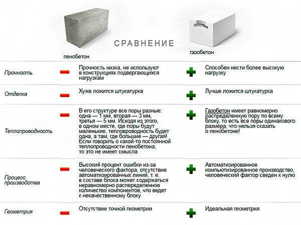 Что выбрать — газобетон или пенобетон?