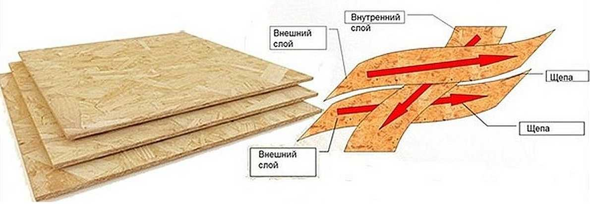 Плита osb–3: характеристики и применение