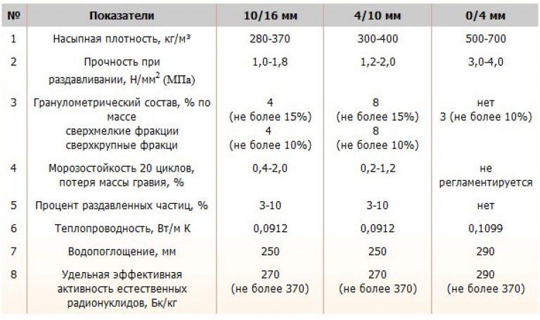 Насыпная плотность цемента (кг м3): таблица показателей, определение истинной плотности