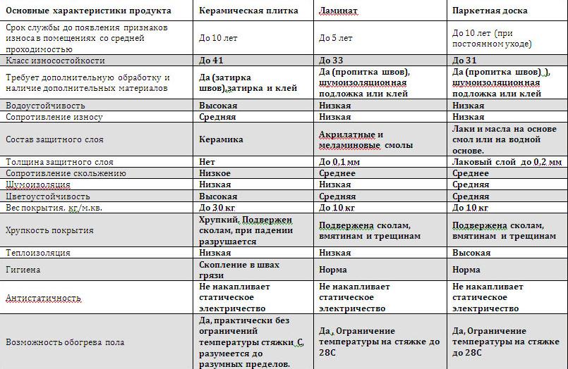 Керамогранит – характеристики и свойства