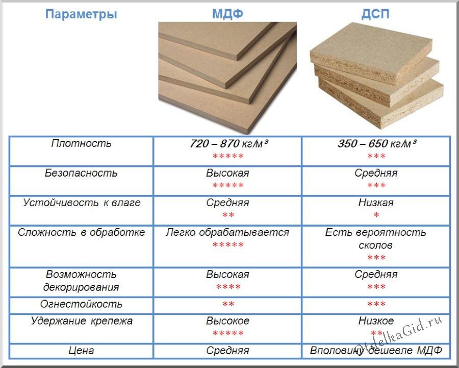 МДФ или ДСП: что лучше – сравнение характеристик материалов