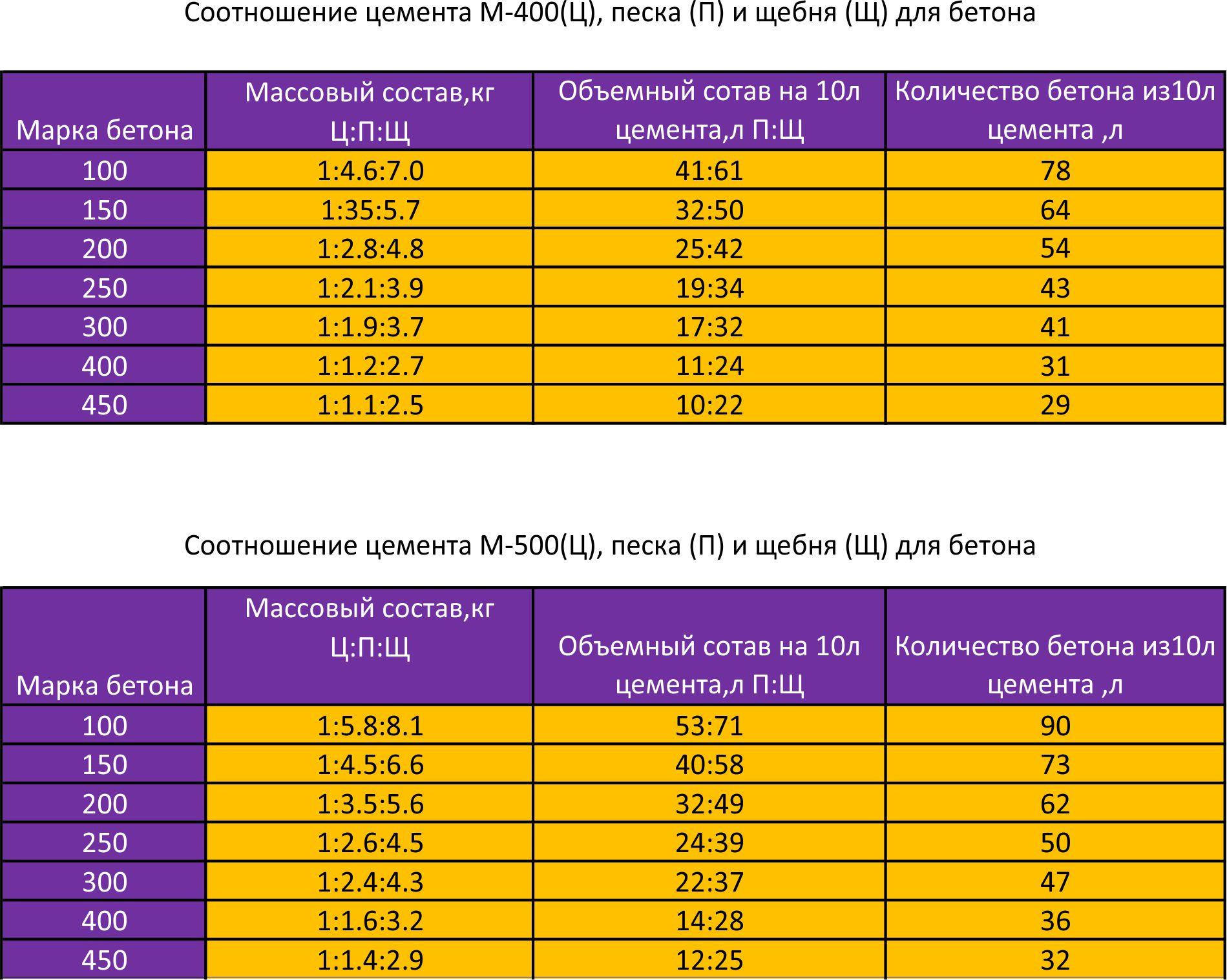 Состав раствора., калькулятор онлайн, конвертер