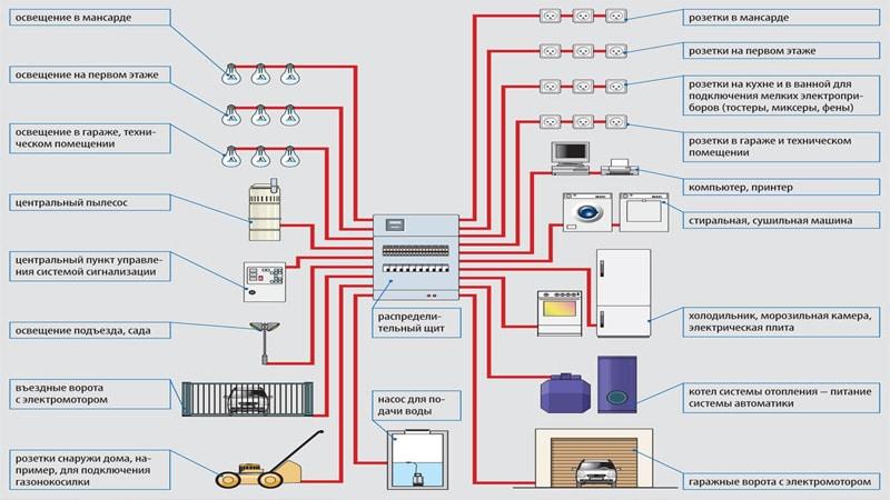 Короба для электропроводки пластиковые: размеры и виды