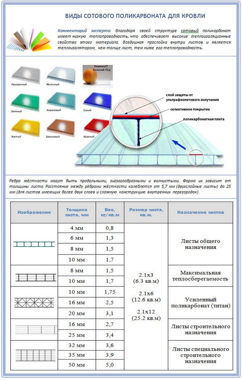 Литой поликарбонат или монолитный: технические характеристики и свойства, размеры, производители, обработка и применение