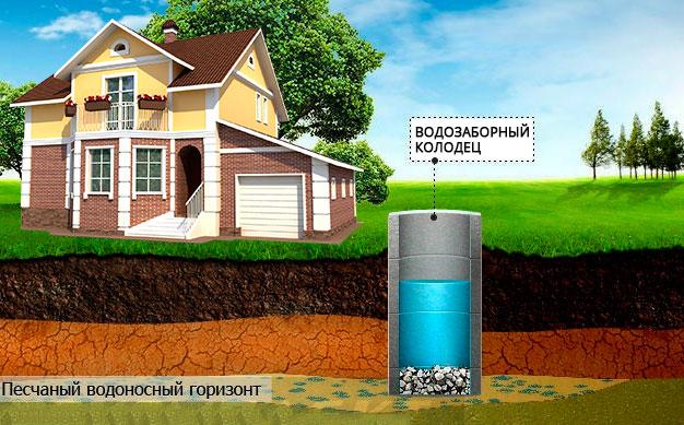 Что лучше - колодец или скважина? водоснабжение дома
