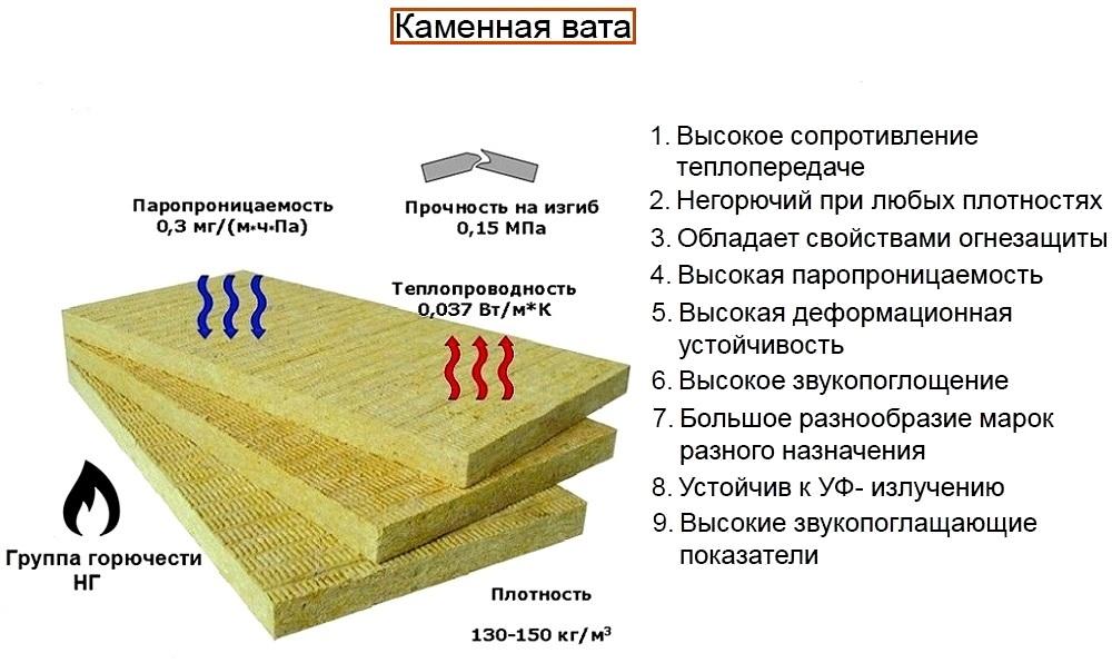 Базальтовый утеплитель: характеристики, размеры и цены.
