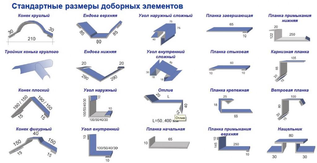 Размеры листа металлочерепицы: толщина, ширина и длина