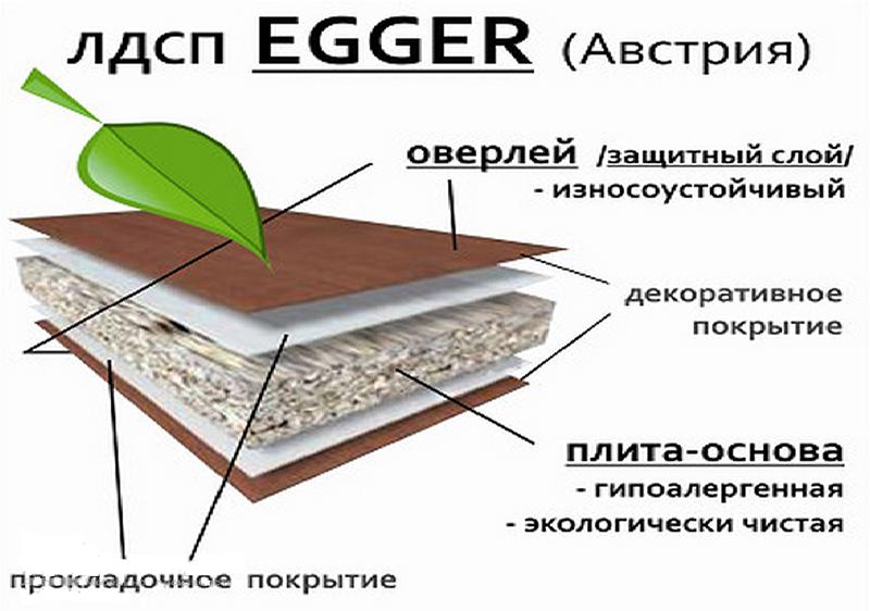 Дсп. технология производства дсп. шлифованное дсп.