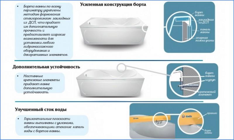 Какая ванна лучше акриловая или стальная – характеристики, особенности, отличия, плюсы и минусы