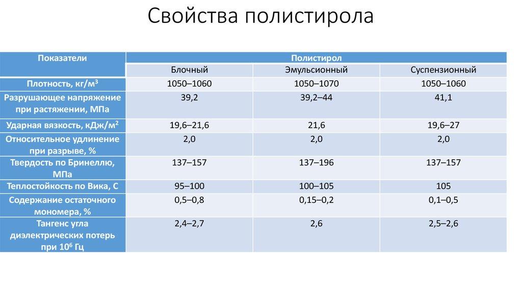 Показатели теплопроводности пенополистирола