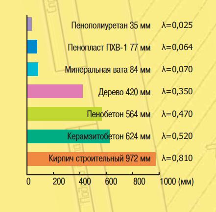 Сравнение характеристик пенополистирола и пеноплекса