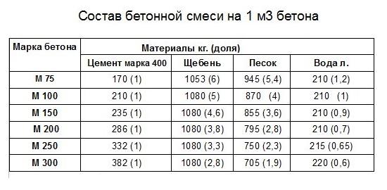 Пропорции состава бетона на 1 м³, технология приготовления, таблицы