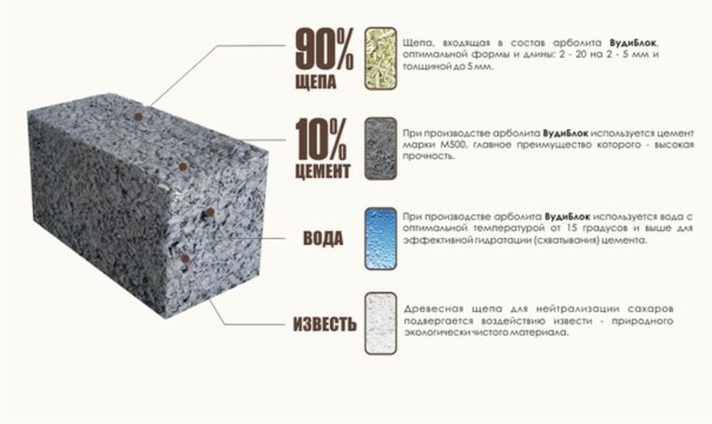Самостоятельное производство арболитовых блоков.. свойства, достоинства и недостатки