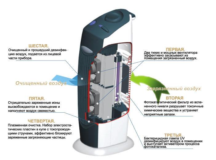 Какой выбрать воздухоочиститель от пыли для квартиры и дома