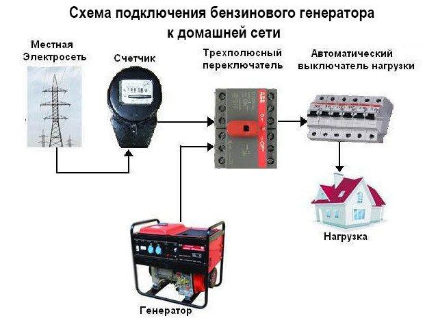 Как правильно подключить генератор кчастному дому