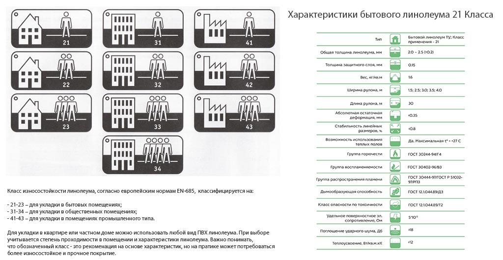 Классы ламината: классификация прочность назначение