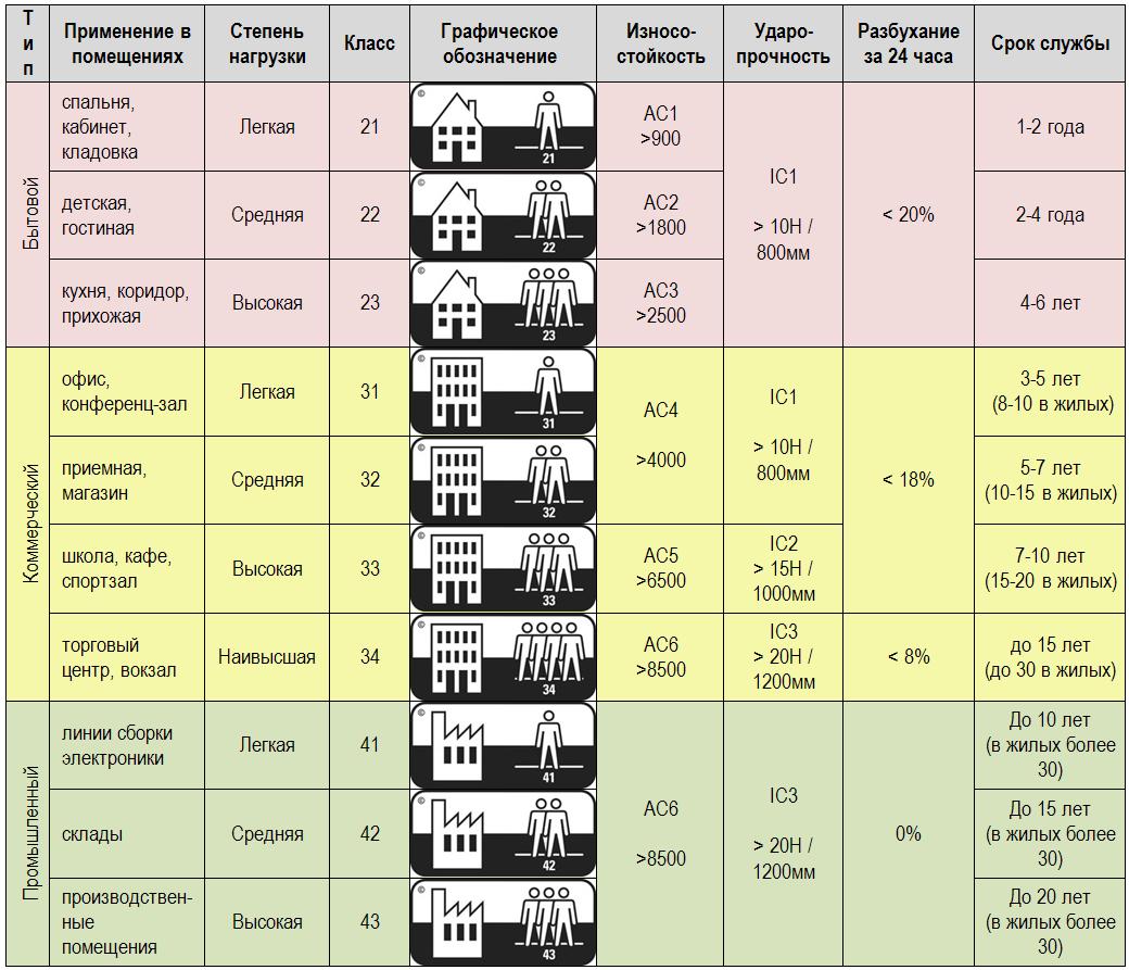 Ламинат 34 класса: что означает, характеристики ламината 12 мм, отзывы