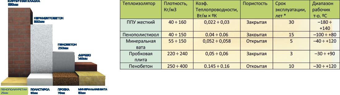 Свойства пенопласта как утеплителя в сравнении, области применения