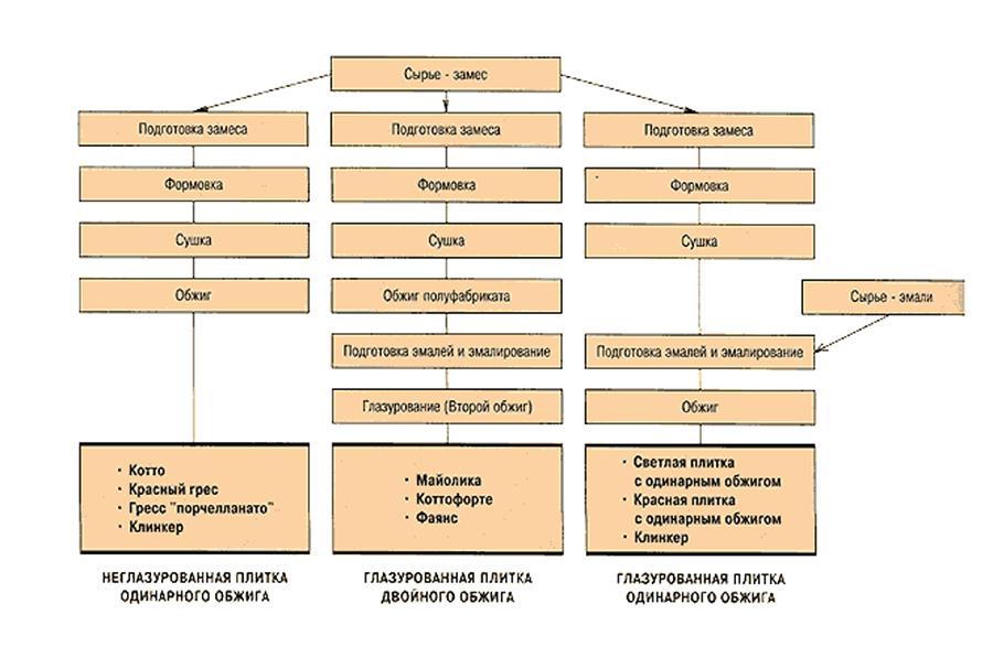 Виды и свойства напольного керамогранита