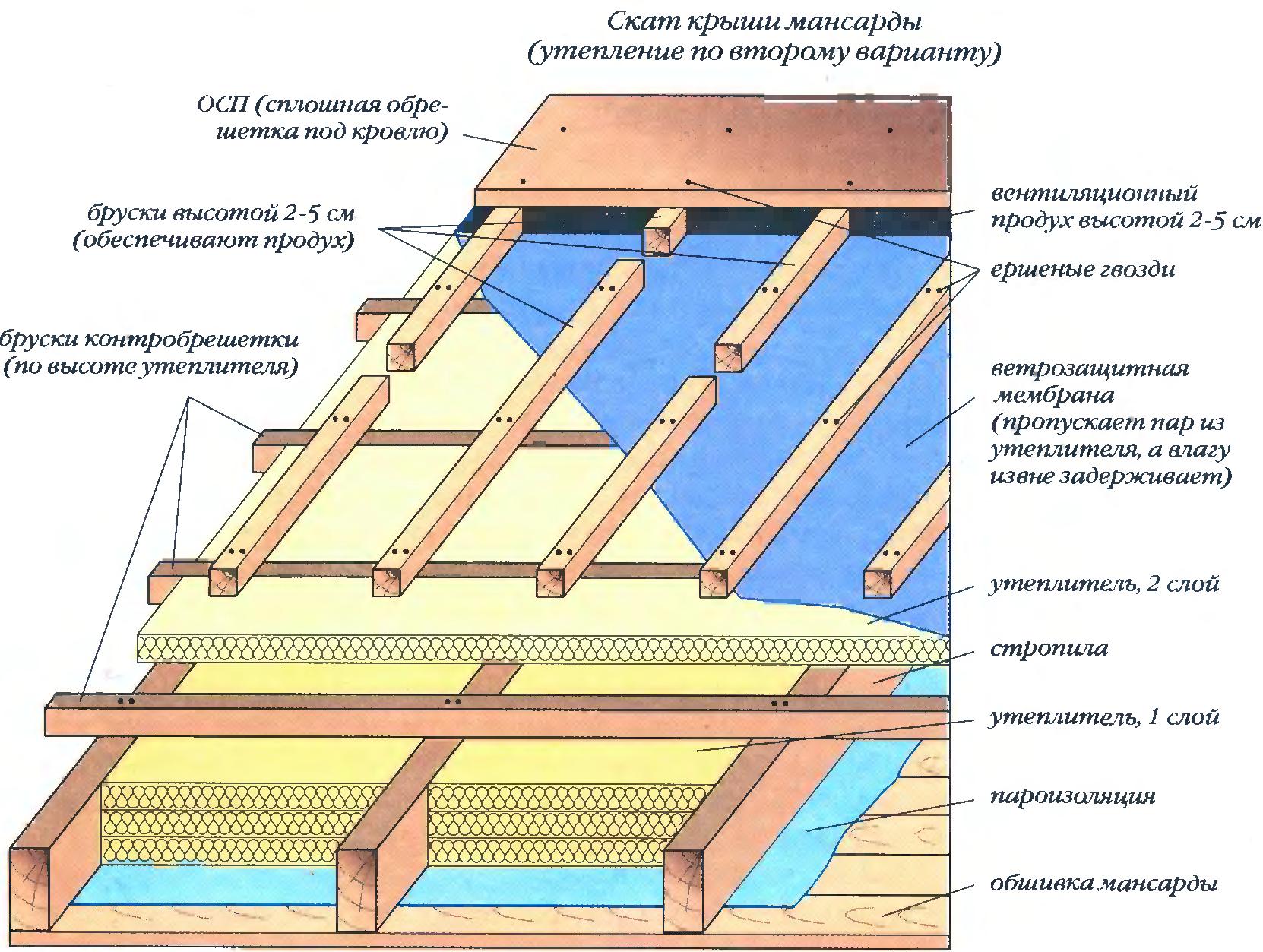 Утеплитель для крыши — какой лучше: виды с описанием, характеристикой и отзывами