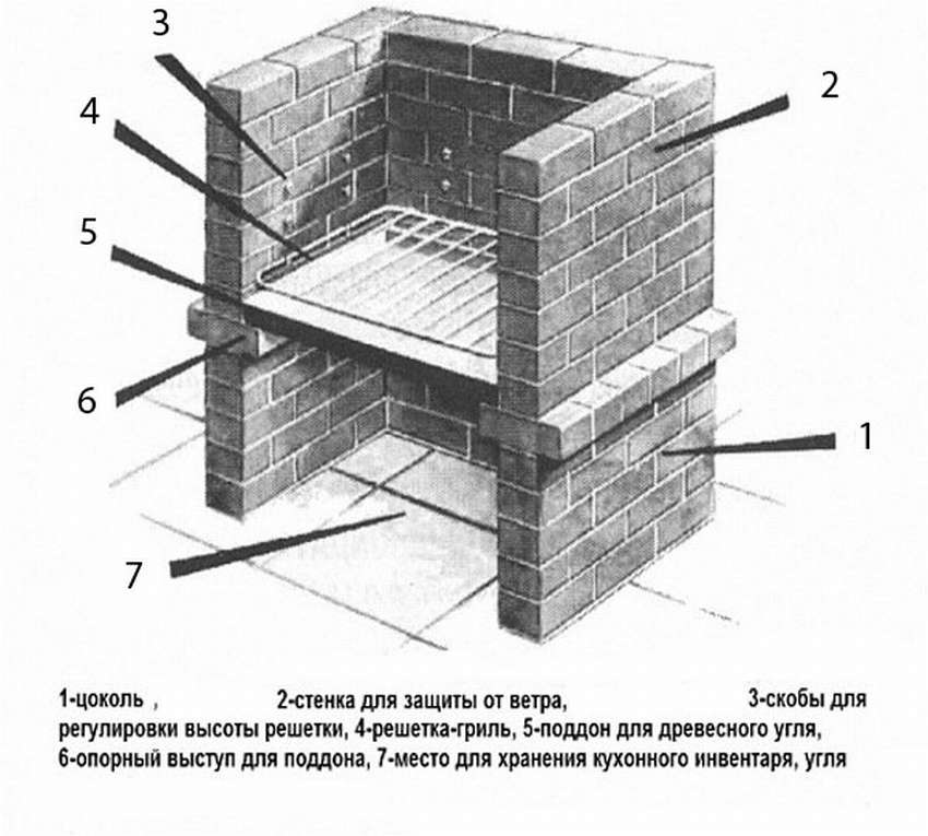 Как построить своими руками дачное барбекю?