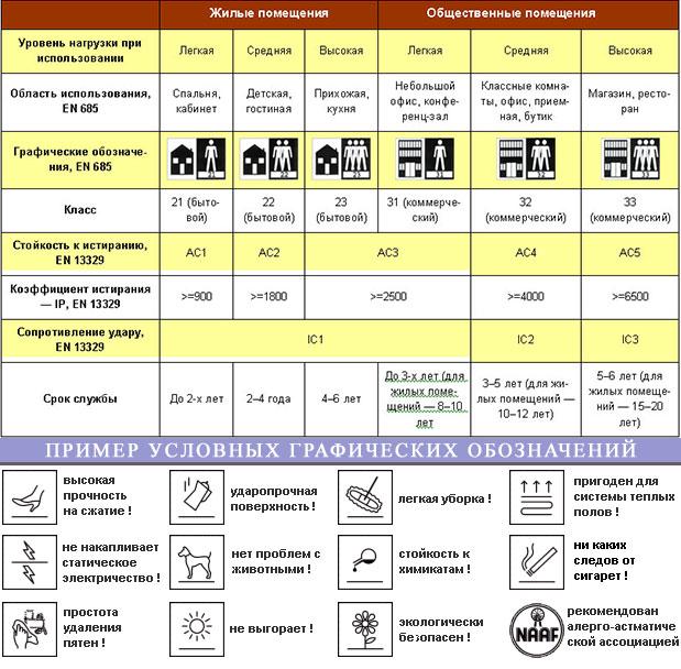 Обзор классов ламината